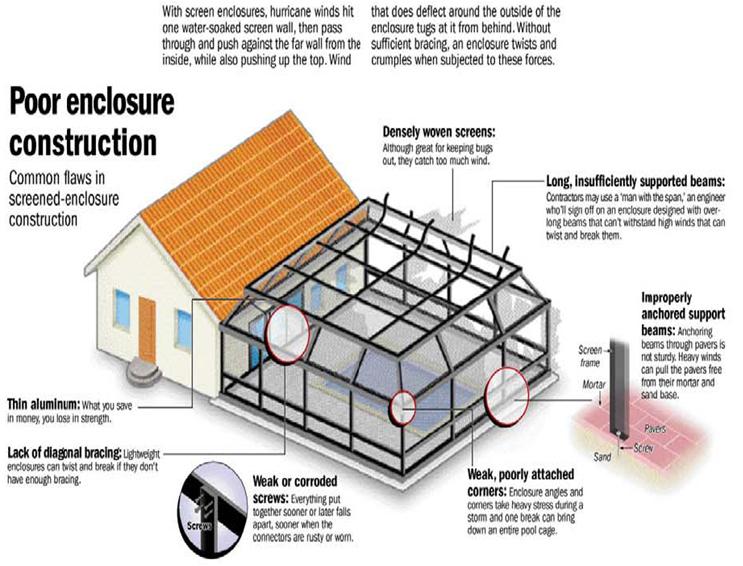 Poor Enclosure Construction